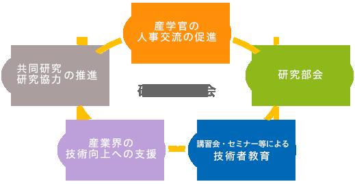 社会連携推進機構研究協力会