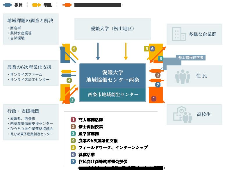 センターの拠点機能概略イメージ